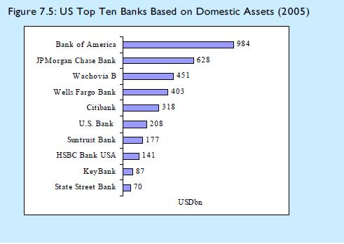 The Impending Undeclared Default Of 5 Major US Banks