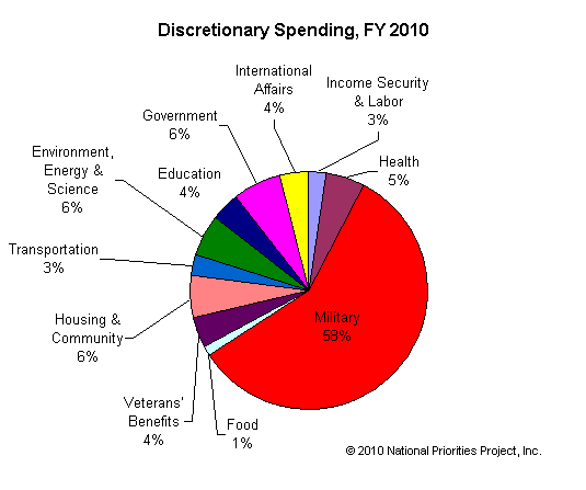 WAKE UP AMERICA! – The Real U.S. Budget Problem: Defense & War Spending Equal 94% Of All Federal Income Tax Revenues