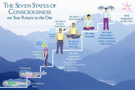 The 7 States of Consciousness