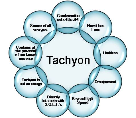 Tachyon Energy: Powerful Healing For Higher Consciousness and Radiant Health