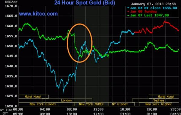 Look at How Gold and Silver Are Sold at a Precise Pattern Every Monday Morning…