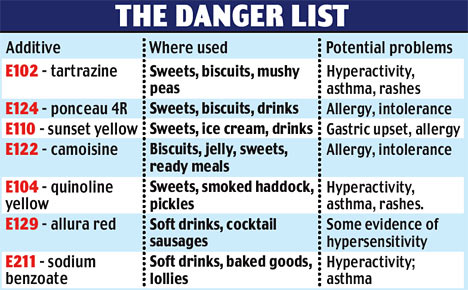 12 Food Additives to Avoid
