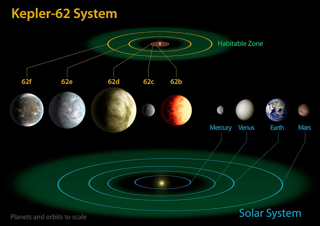 NASA : Kepler Discovers Two Habitable 'Earth-like' Planets