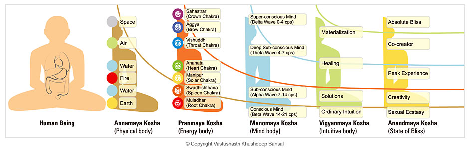relationship between koshas and chakras healing