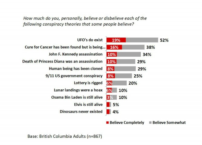 New Poll Shows Many Believe in UFOs & Conspiracy Theories