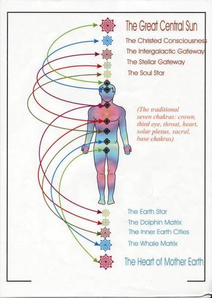 We Are Not Limited to 7 Chakras Any Longer…