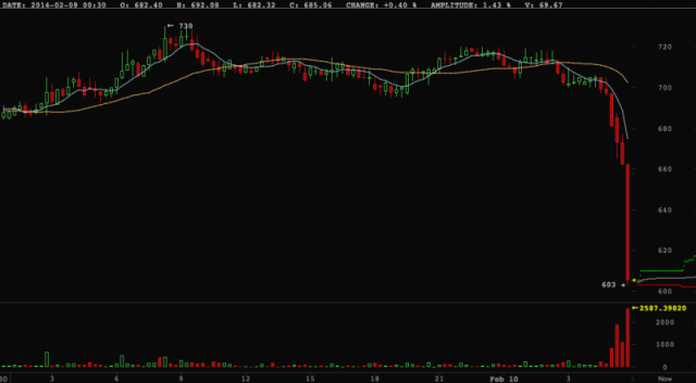 ALERT! Bitcoin Just Completely Crashed & Causing Massive Sell Off!
