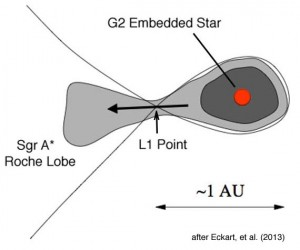Lagrange point in relation to the G2 star