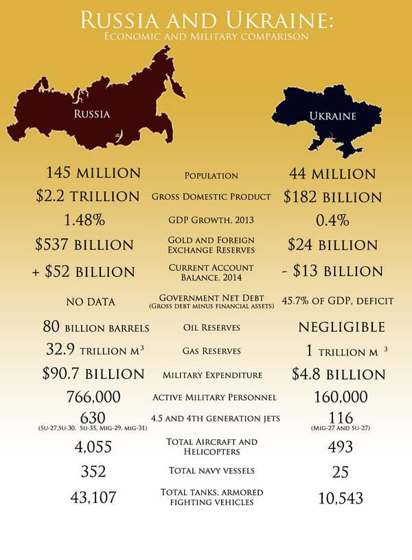 Interesting Comparisons with Russia and Ukraine