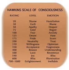 Measuring Consciousness Levels (Dr. Hawkins)