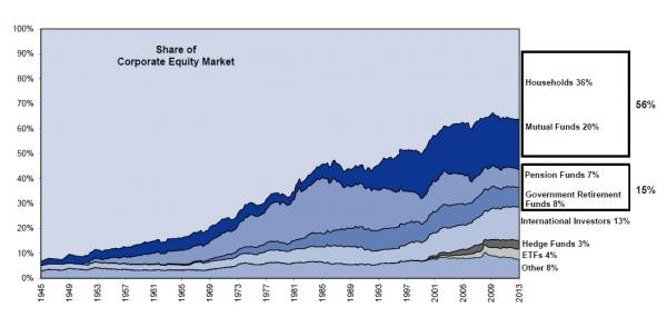 US Households To Withdraw $430 Billion From Stocks In 2014 – Most Since Last Bubble