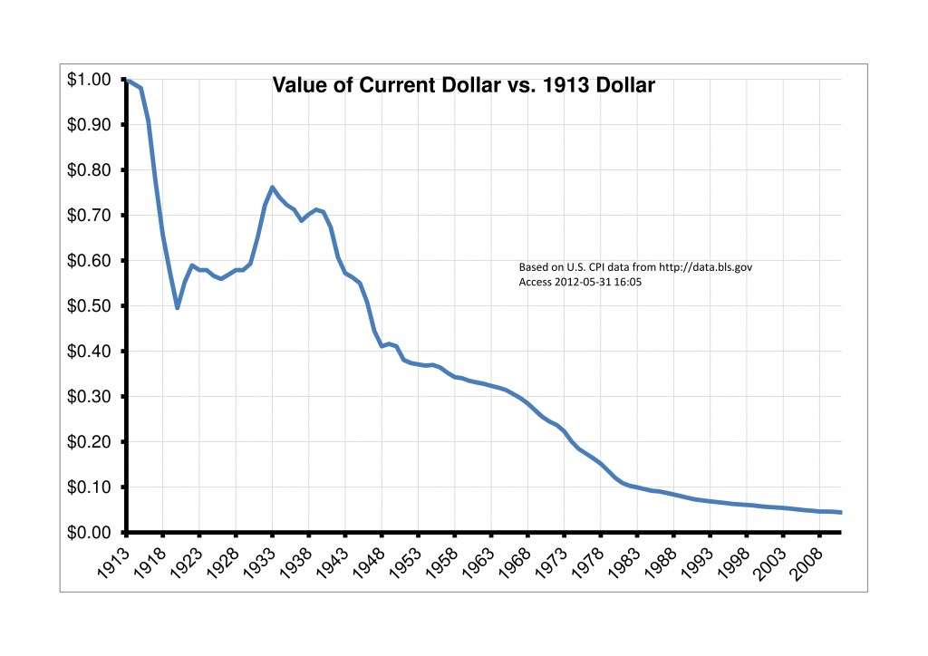 value-of-current-dollar-vs