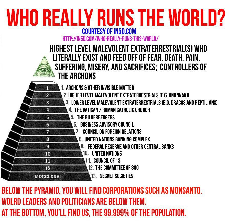 Hierarchical Pyramids of Control