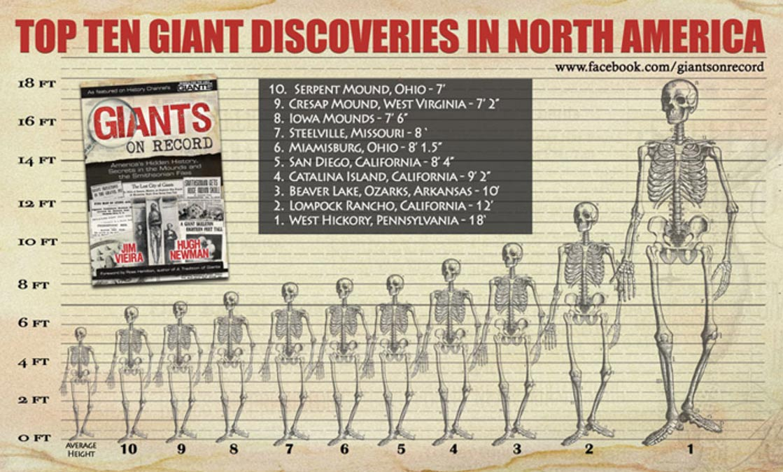 Top Ten Giant Discoveries in North America