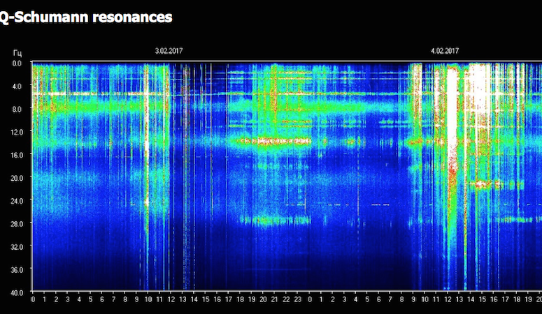 Humans are Waking Up: Schumann Resonance Jumping
