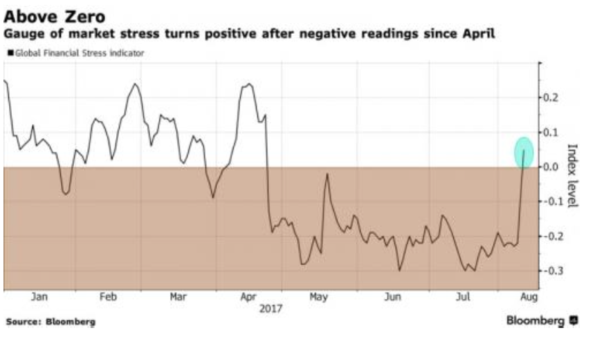 Global Market Rout Spreads: VIX (Volatility Index) Marches Higher As China Stocks, Currency Plunge
