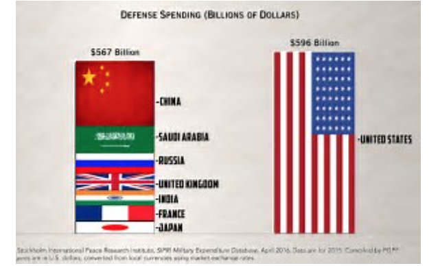 The Silence of the Empire's Lambs: Half of our Tax Money Goes down the Rabbit Hole of Military Spending