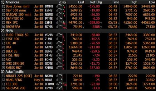 Global Markets Descend Into Contagious Panic As Italy Implodes