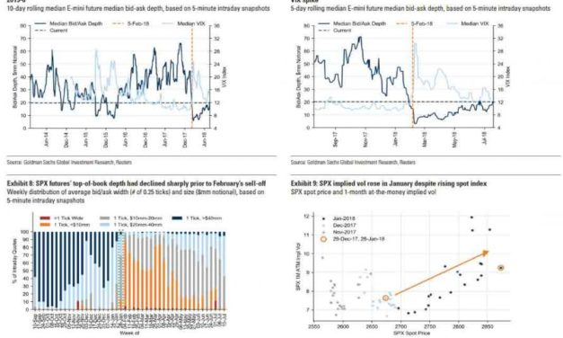 """An Unusual Warning From Goldman Sachs: """"Market Depth Has Collapsed"""""""