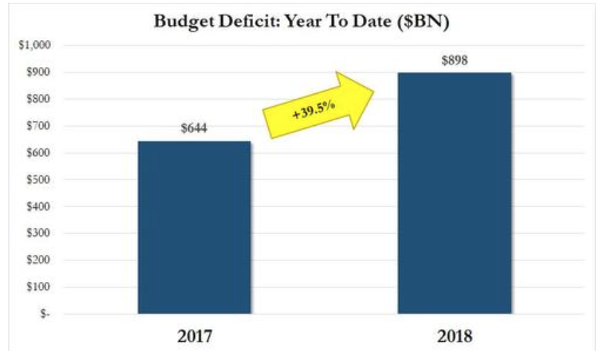 US Government Spends A Record $433 Billion In One Month As Deficit Explodes