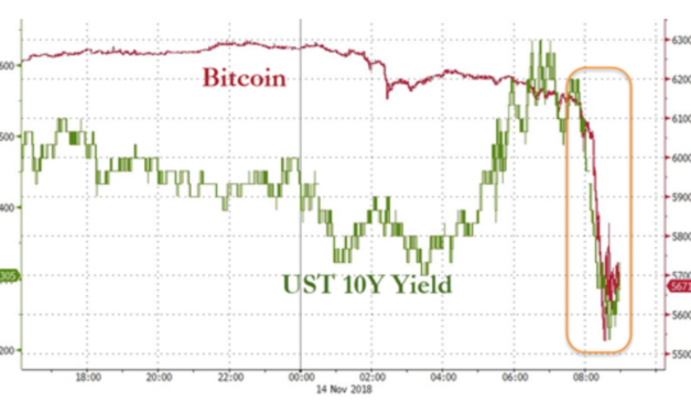 Bitcoin Crashes Below $6,000 To 13-Month Lows