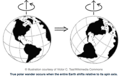 """""""The entire Earth moved"""": True polar wander and how Hawaiian hot spots show Earth has shifted on its axis"""
