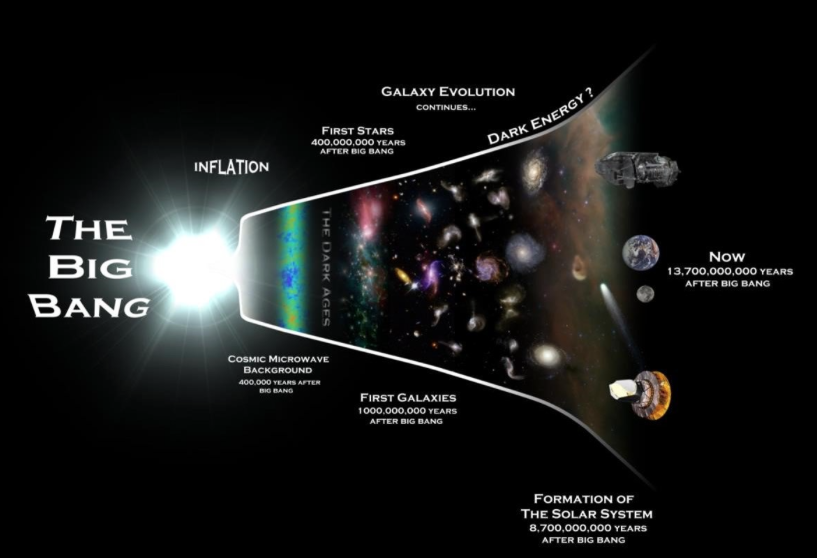 Another Quantum Theory Emerges Suggesting Creation Didn't Start With The 'Big Bang'