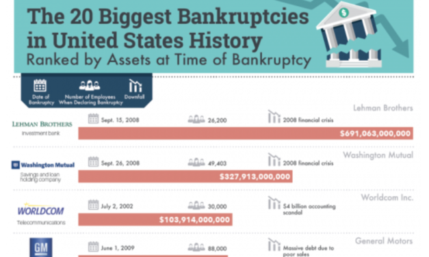 The biggest bankruptcies in U.S. history, including Lehman Brothers which had $691 billion in assets prior to filing.