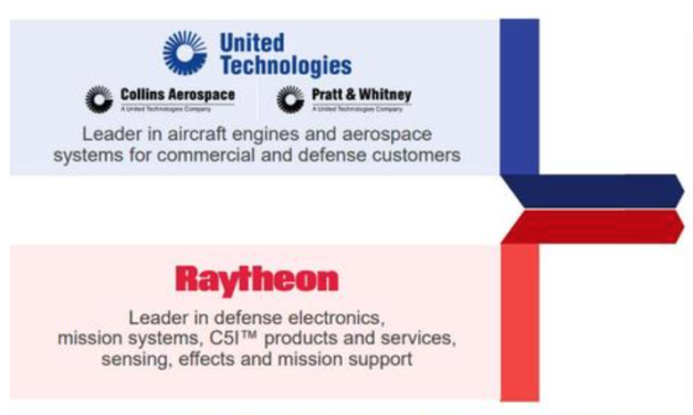 Military-Industrial Blockbuster: United Technologies To Buy Raytheon, Creating One Of World's Largest Defense Firms