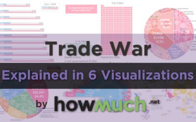 USA vs. China Trade War Illustrated in 6 Visualizations