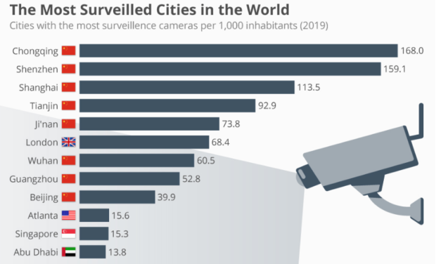 London Is Only The 6th Most-Surveilled City In The World